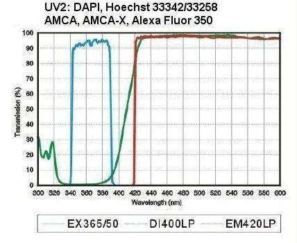 UV2 LED Fluorescence module