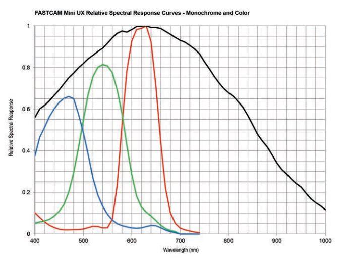 UX50 UX100 Spectral response